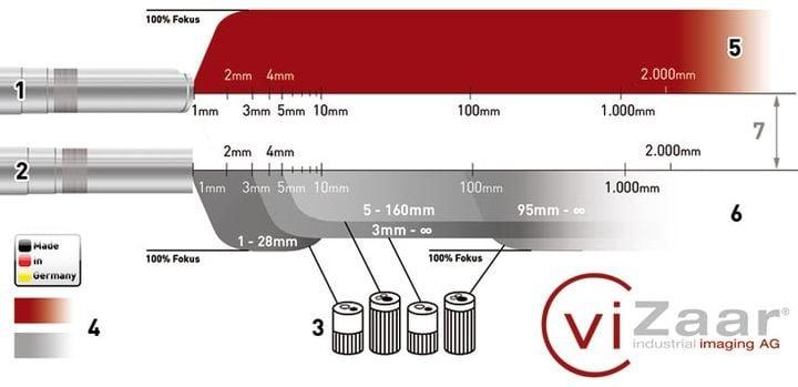 INVIZ® video borescope video probe